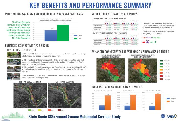 Key Benefits and Performance Summary